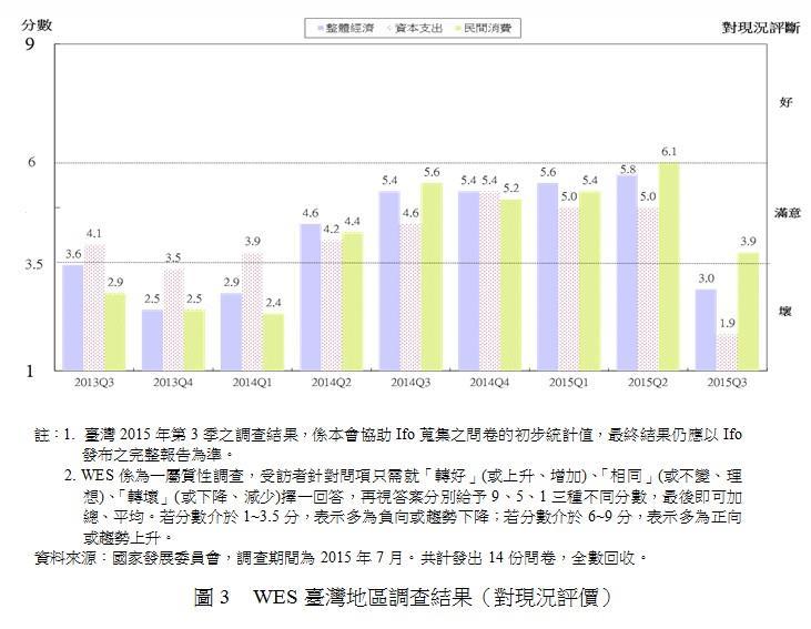 圖3 WES台灣地區調查結果(對現況評價)