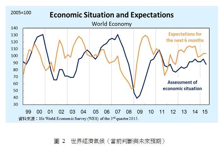 圖 2 世界經濟氣候(當前判斷與未來預期)
