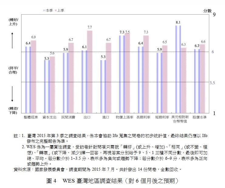 圖4 WES台灣地區調查結果(對6個月後之預期)