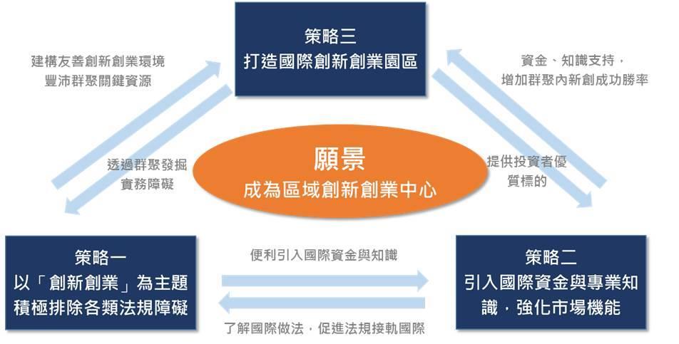 圖二、創業拔萃方案三大策略(策略一、以「創新創業」為主題,積極排除各類法規帳號。策略二、引入國際資金與專業知識,強化市場機能。策略三、打造國際創新創業園區)