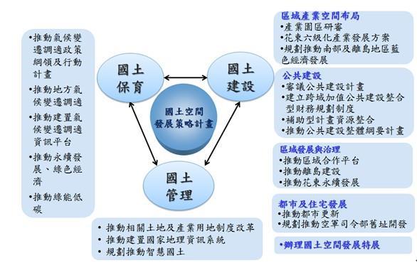 核心業務架構圖