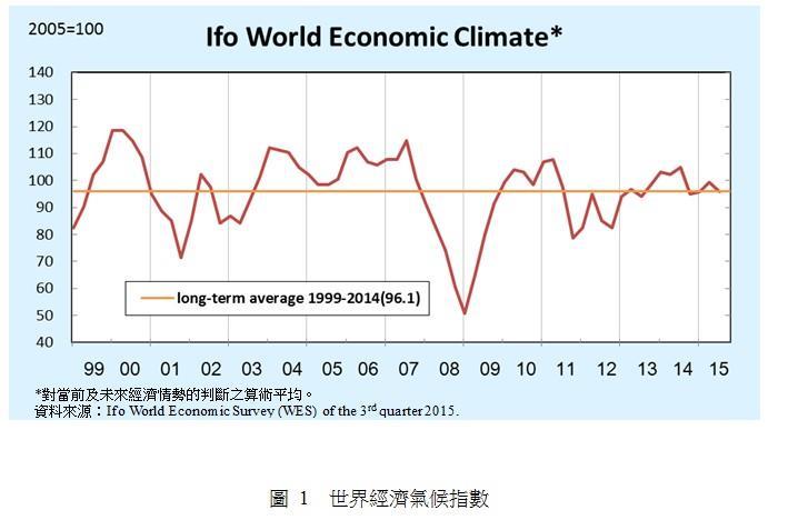 圖 1 世界經濟氣候指數