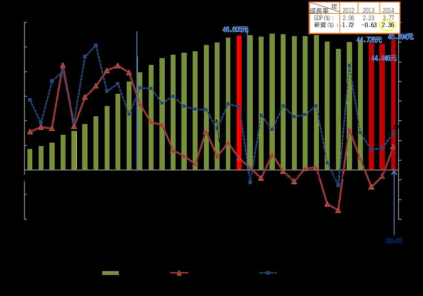 我國歷年經濟成長與實質薪資趨勢圖