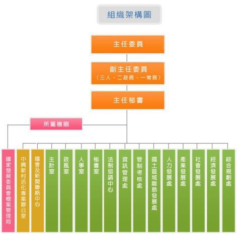 國家發展委員會組織架構圖