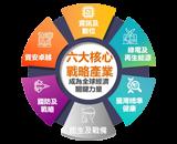 六大核心戰略產業推動方案