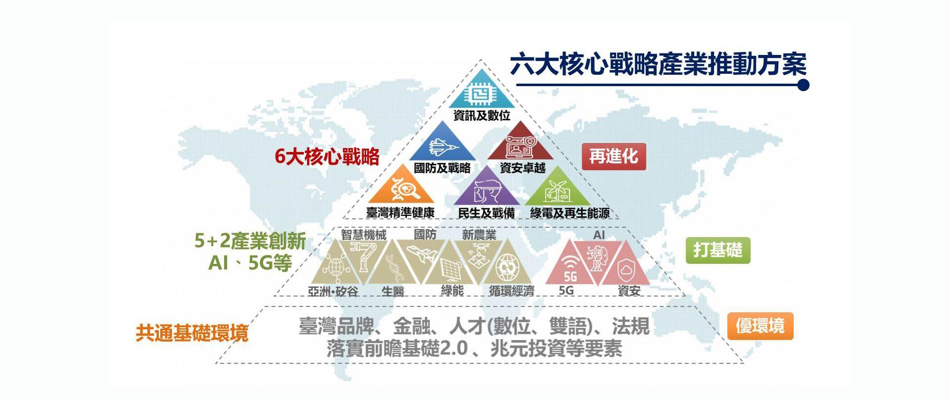 讓臺灣成為全球經濟的關鍵力量