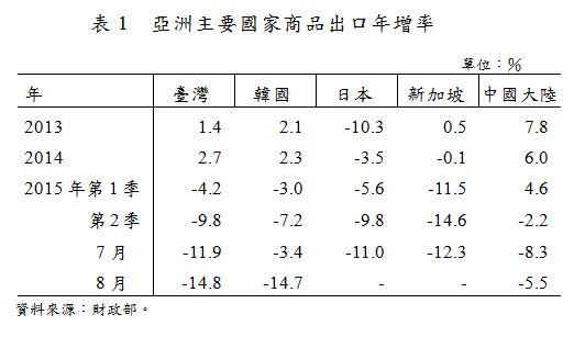 表1  亞洲主要國家商品出口年增率