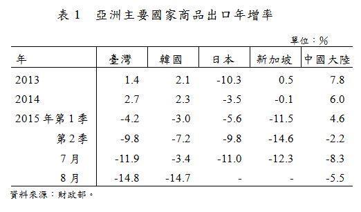 表1_亞洲主要國家商品出口年增率.JPG