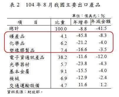 表2  104年8月我國主要出口產品