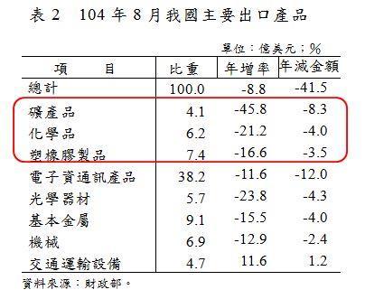 表2_104年8月我國主要出口產品.JPG
