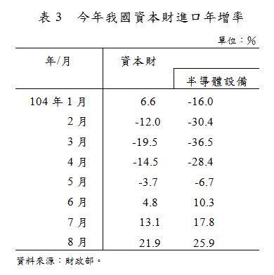 表3  今年我國資本財進口年增率