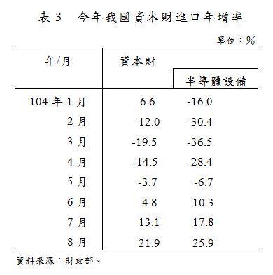 表3_今年我國資本財進口年增率.JPG