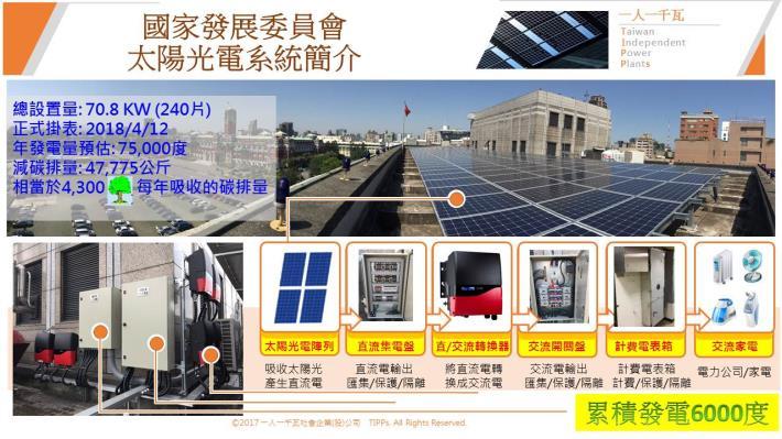 國發會太陽能光電系統簡介