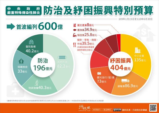 中央政府嚴重特殊傳染性肺炎防治及紓困振興特別預算