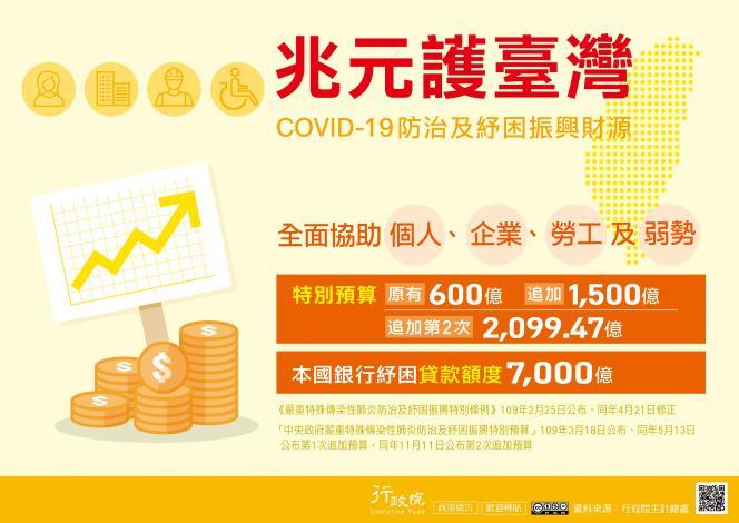 COVID-19防治及紓困第二次追加預算