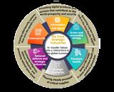 Program for Promoting Six Core Strategic Industries