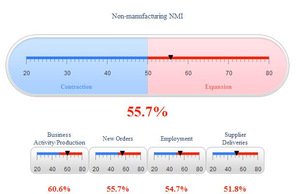 Non-manufacturing NMI