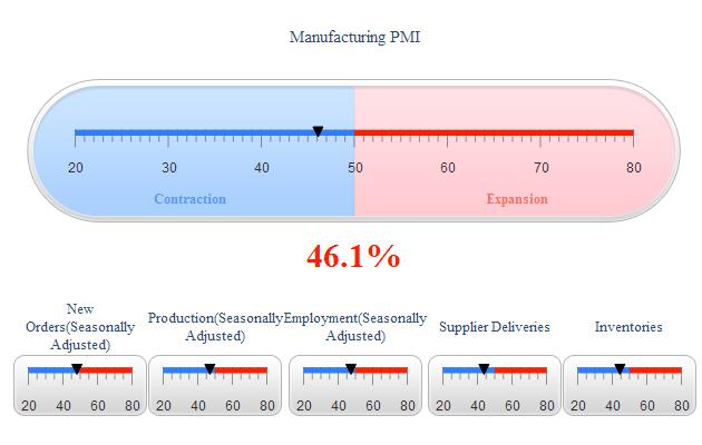 Manufacturing PMI