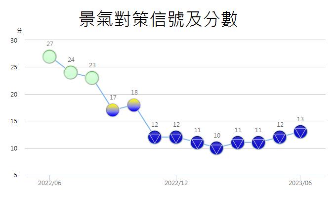 景氣燈號及分數趨勢圖,圖示意義如旁文字敘述