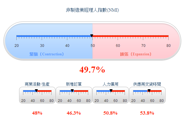 非製造業經理人指數(NMI)