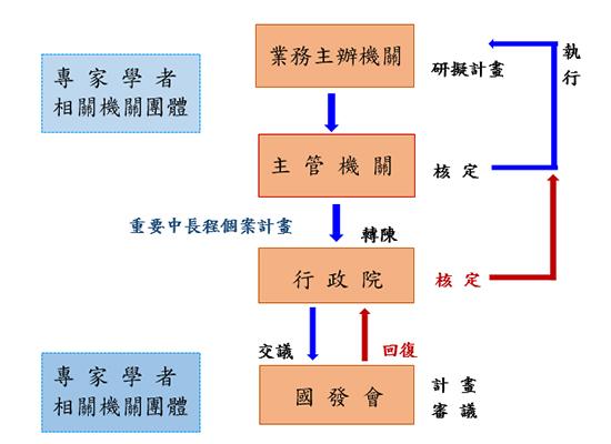 中長程個案計畫審議流程