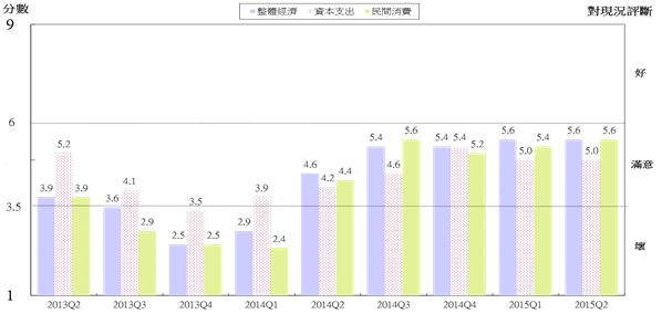 圖3  WES臺灣地區調查結果(對現況評價)