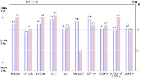 圖4  WES臺灣地區調查結果(對6個月後之預期)