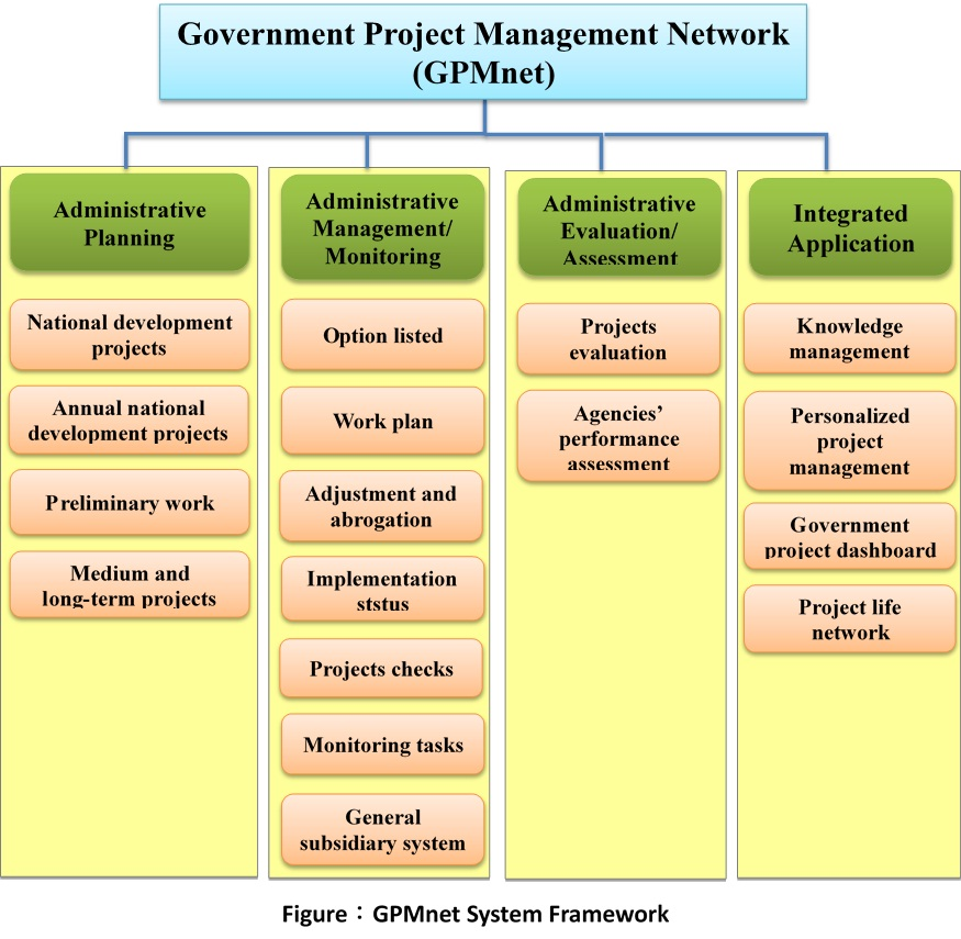 kfc implementation evaluation and control Implementation of management information system in kentucky fried chicken (kfc) - read online for free  management and evaluation of all the stores and above .