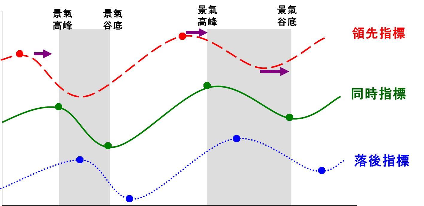 景氣指標與景氣峰谷關連圖