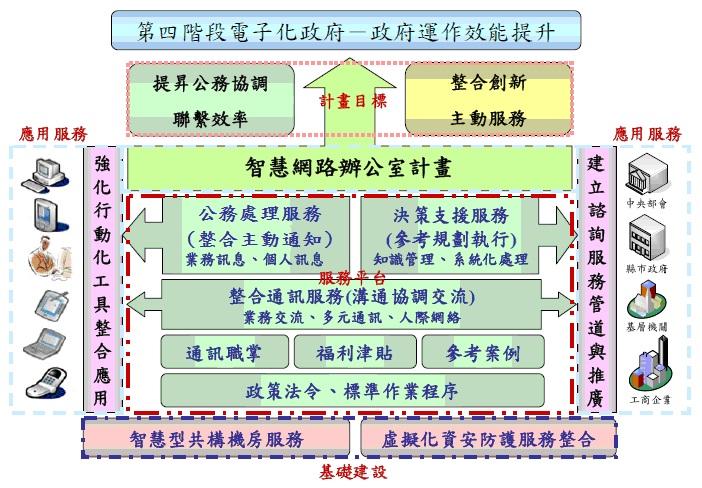 智慧網路辦公室計畫的發展資訊架構