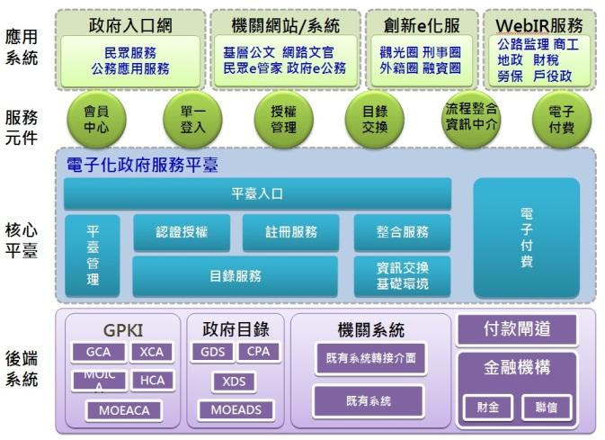電子化政府服務平臺(gsp)