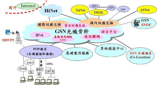 政府網際服務網(gsn)