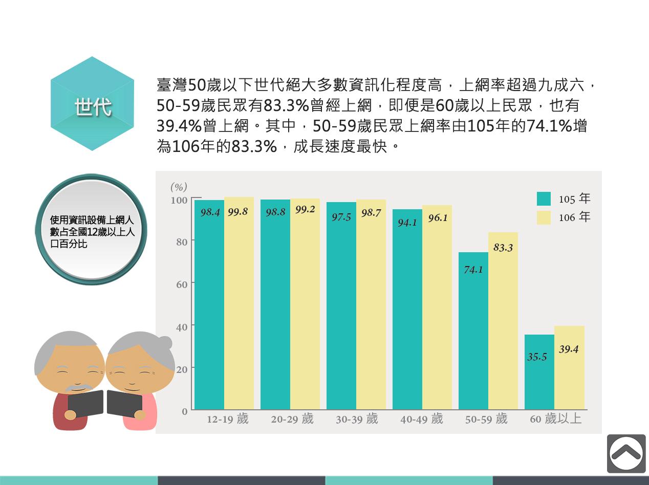 台灣數位機會推展現況(臺灣50歲以下世代絶大多數都己參與資訊社會)
