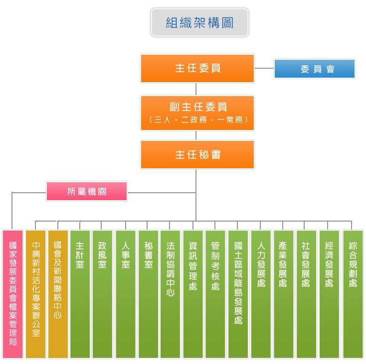 國發會組織架構圖