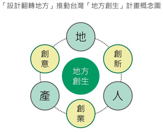 「設計翻轉地方」推動台灣「地方創生」計畫概念圖