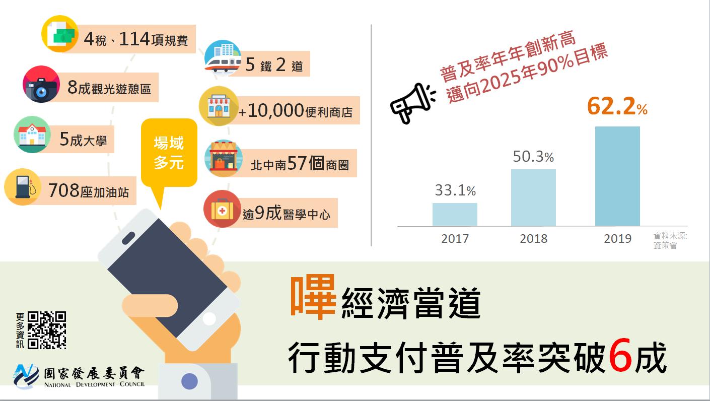 2019年行動支付普及率暨重點場域推動成果