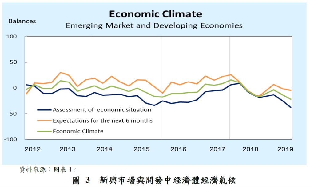 圖3-新興市場與開發中經濟體經濟氣候