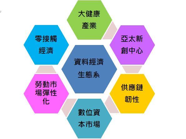 後COVID-19臺灣經濟發展對策 國發會射七支箭!-數位含金量決定成功之關鍵_0