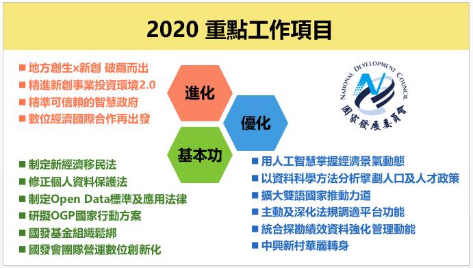2020重點工作項目