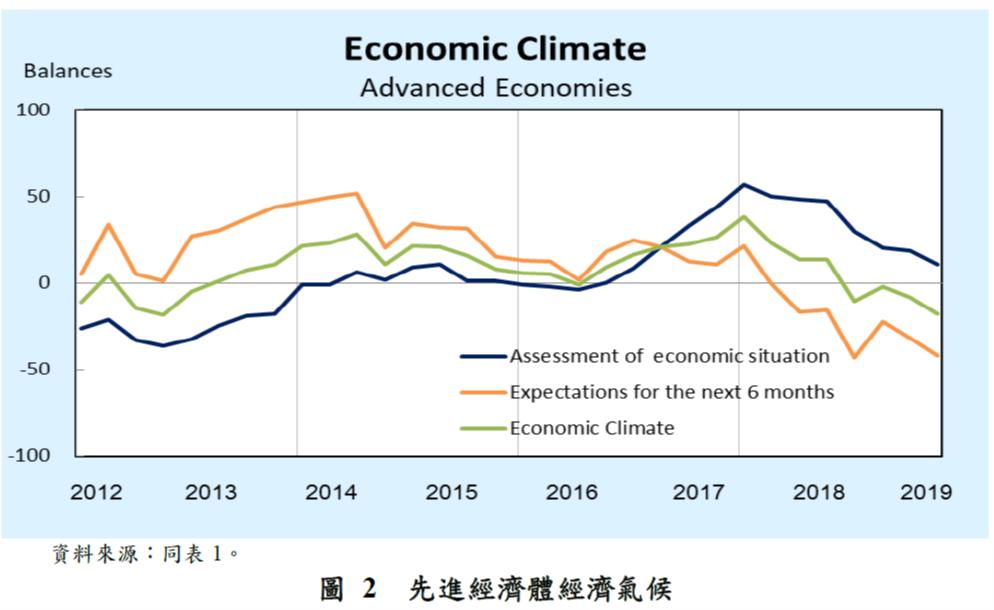 圖2-先進經濟體經濟氣候