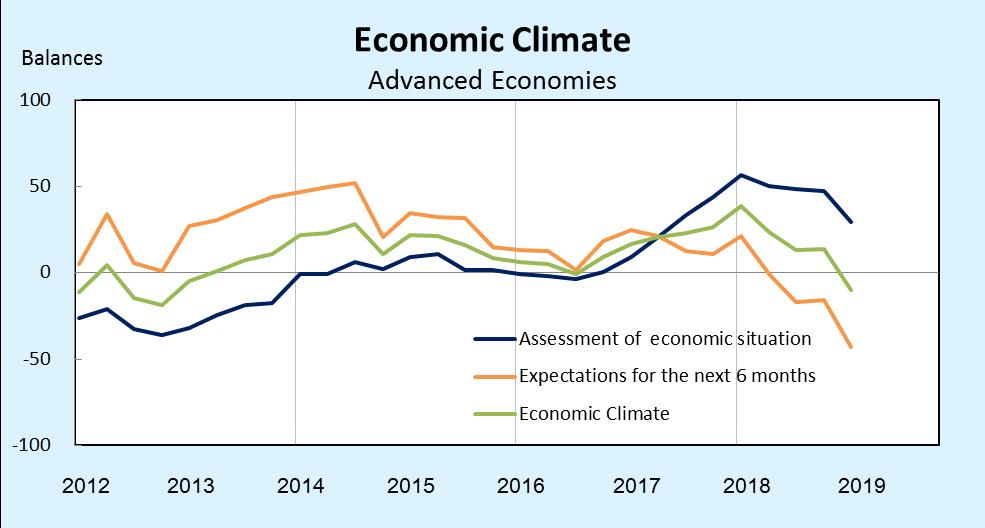 Ifo世界經濟調查:第4季全球經濟氣候指標持續下跌_1