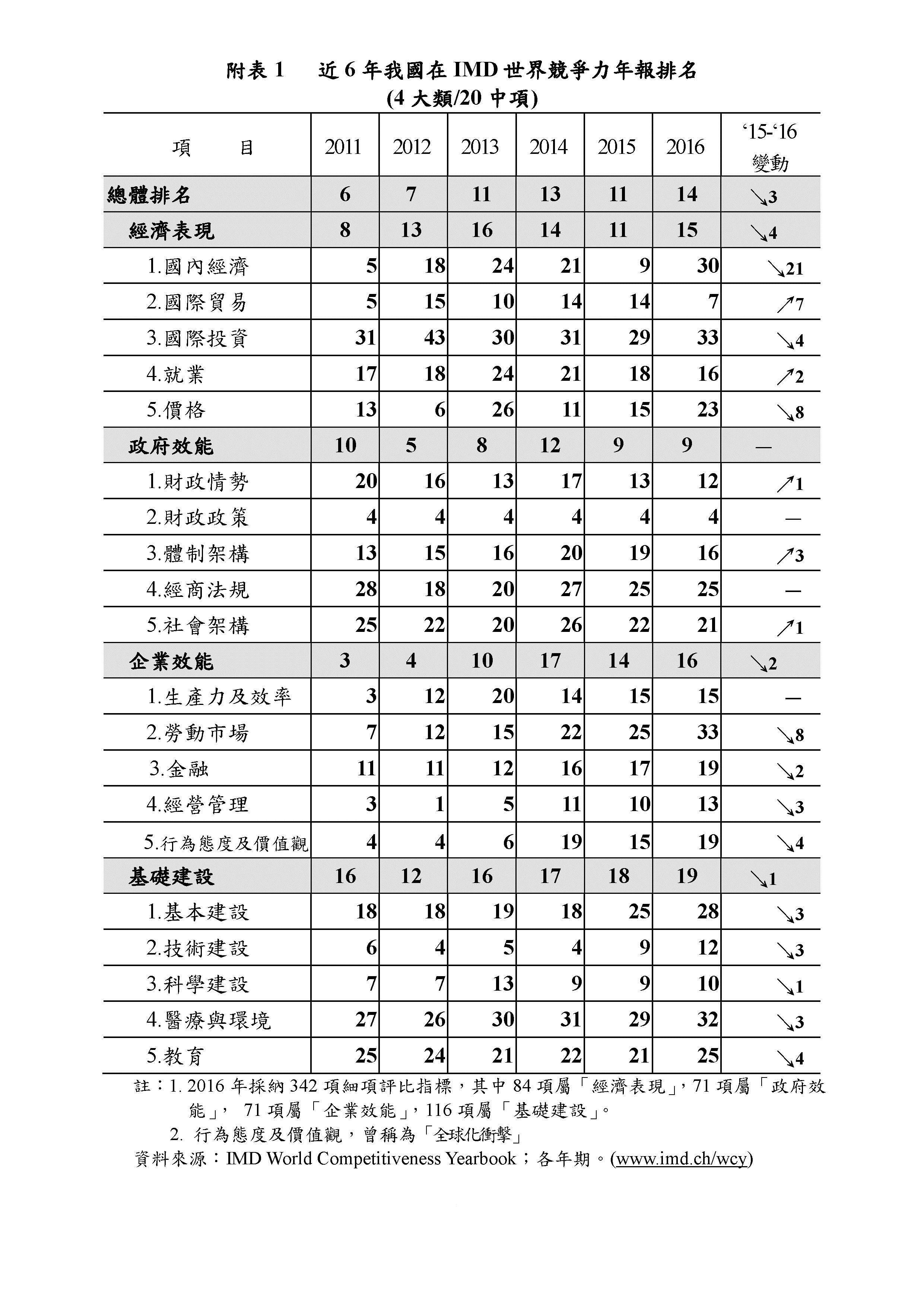 近6年我國在IMD世界競爭力年報排名
