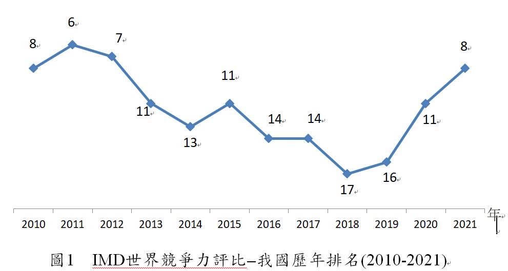 2021年IMD世界競爭力評比 臺灣躍居全球第8名_0