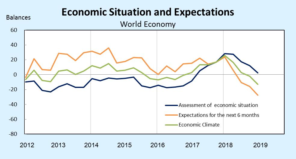 Ifo世界經濟調查:第4季全球經濟氣候指標持續下跌_0