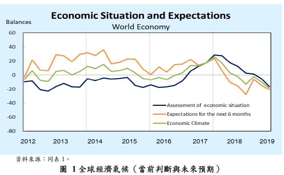 圖1-全球經濟氣候(當前判斷與未來預期)