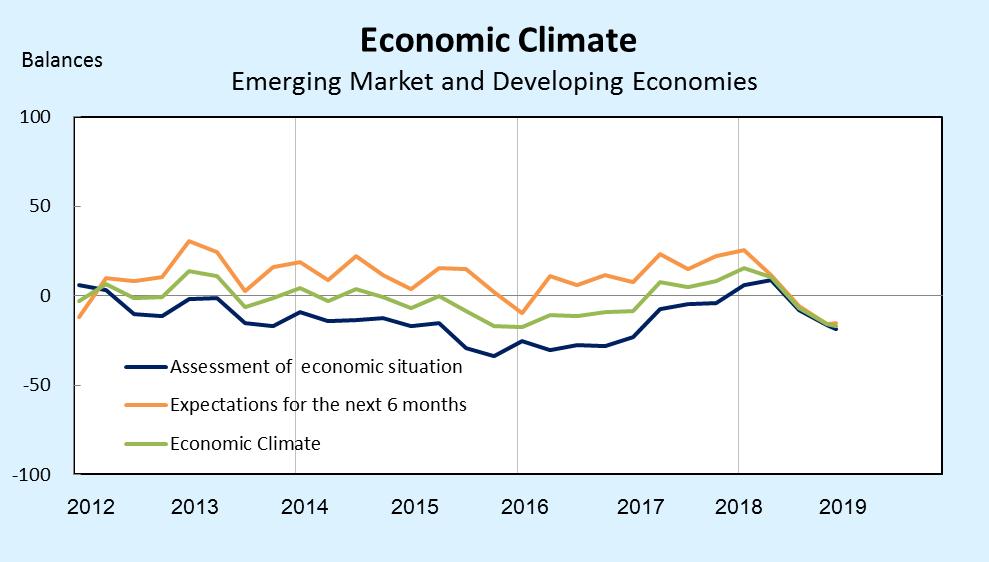 Ifo世界經濟調查:第4季全球經濟氣候指標持續下跌_2