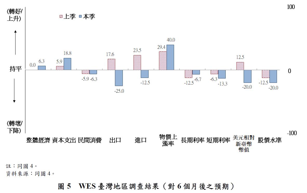 圖5-WES臺灣地區調查結果(對6個月後之預期)