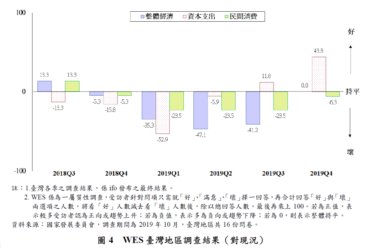 圖4-WES臺灣地區調查結果(對現況)