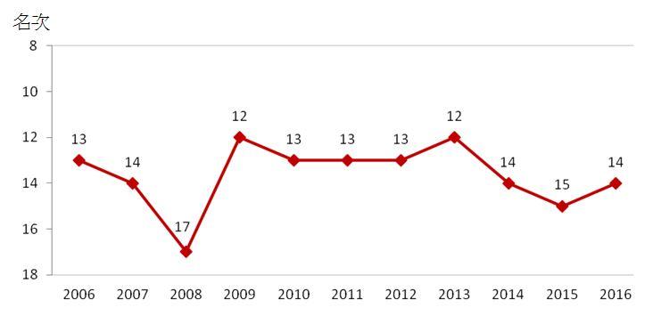 圖1 我國全球競爭力排名變動趨勢