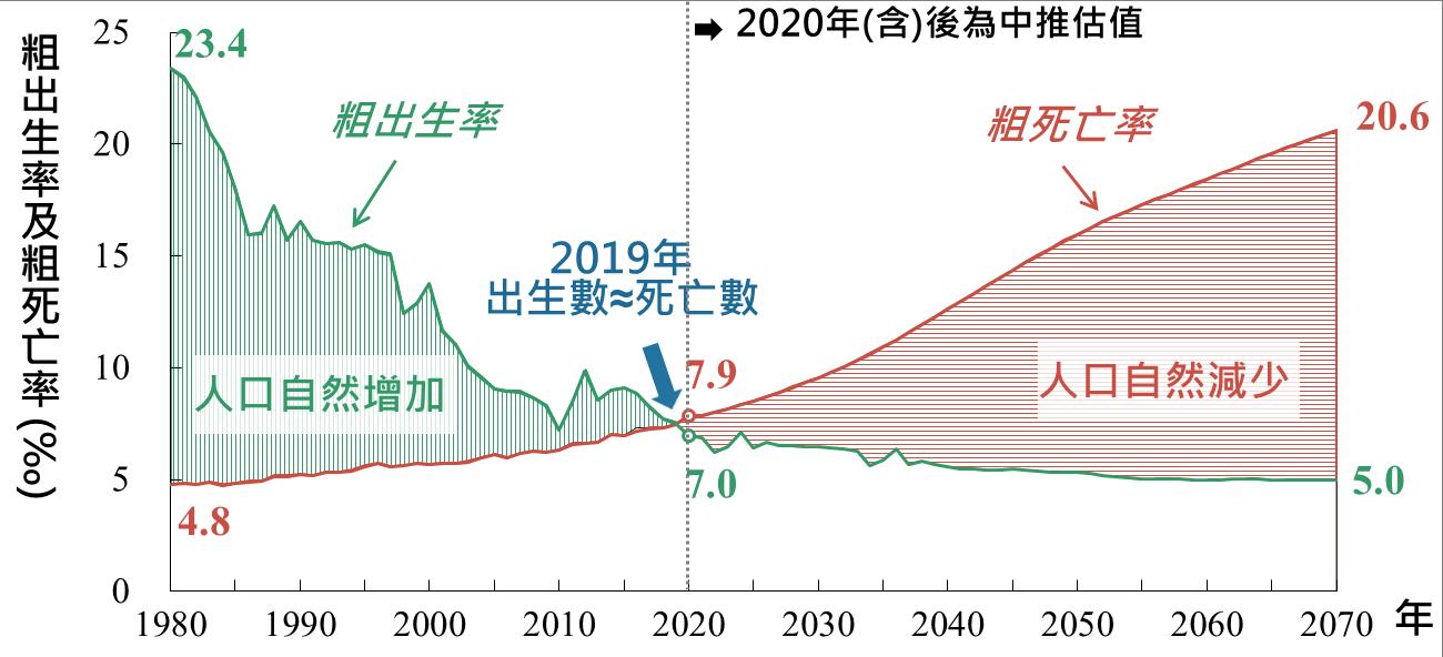 出生率、死亡率及自然增加率趨勢-中推估